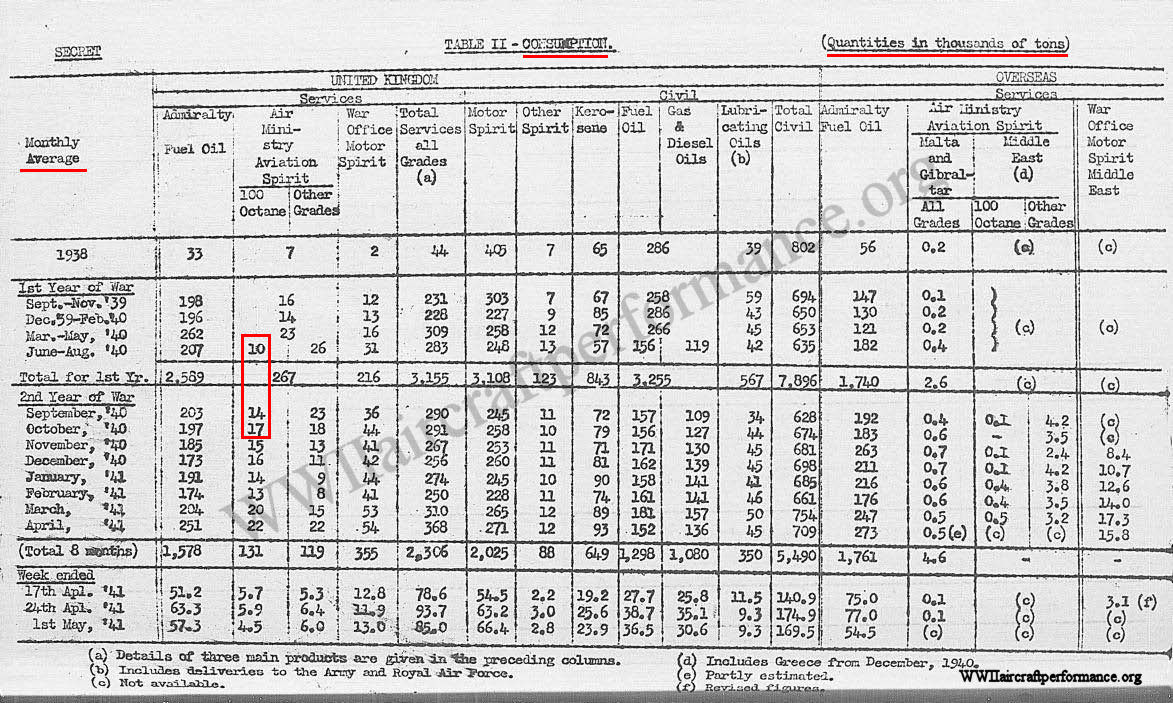 Spitfire mk i performance testing table ii consumption war cabinet oil position 15th september 1941 na nvjuhfo Images