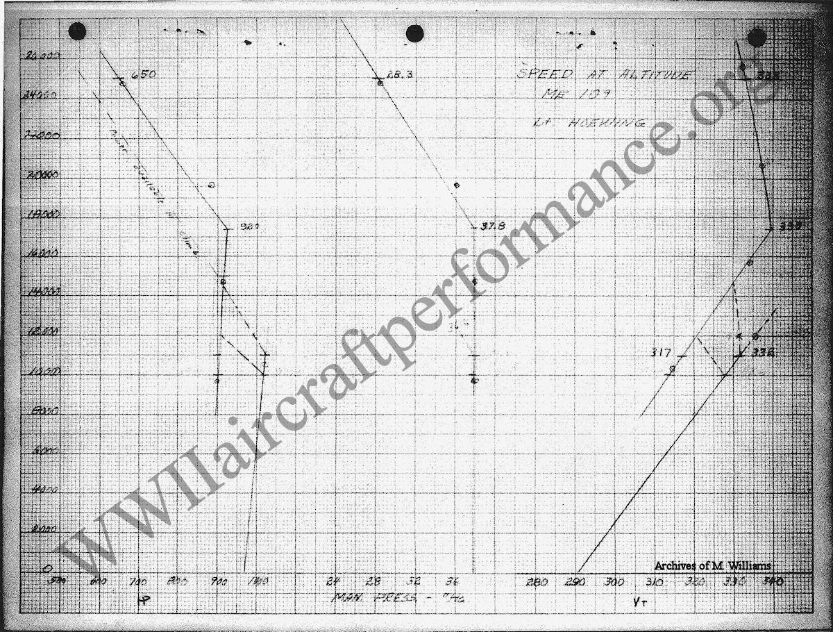 Spitfire mk i versus me 109 e 5 flugbegrenzungen engine limitations bf 109 e flugzeughandbuch berlin 16 december 1939 6 meprotokoll vom 6439 messerschmitt ag augsburg nvjuhfo Image collections