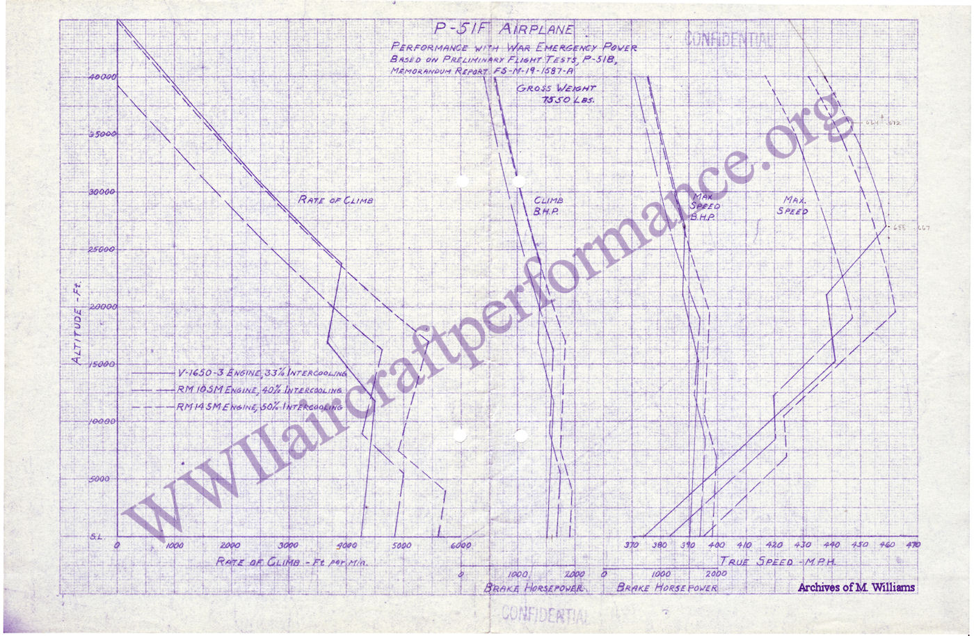 P 51 Mustang Performance Engine Diagram 51f Airplane With War Emergency Power