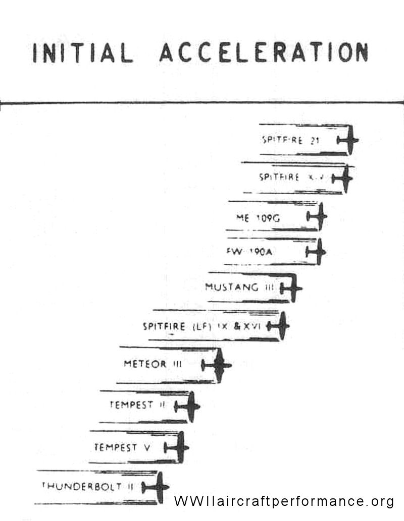 Image result for WWII aircraft dive speed chart
